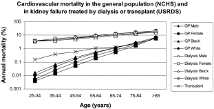 CV mortality in CKD