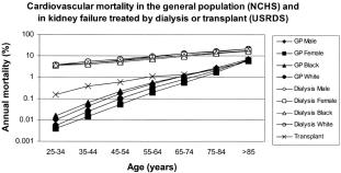 CV mortality in CKD